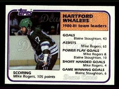 1981 Topps #53   -  Mike Rogers Whalers Leaders