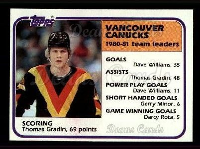 1981 Topps #64   -  Thomas Gradin Canucks Leaders
