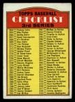 1972 Topps #251 LG  Checklist 3 Front Thumbnail