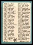 1965 Topps #189 DOT  Checklist 3 Back Thumbnail