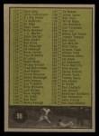 1961 Topps #98 xCR  Checklist 2 Back Thumbnail