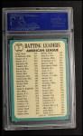 1965 Topps #1   -  Elston Howard / Tony Oliva / Brooks Robinson AL Batting Leaders Back Thumbnail