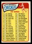 1965 Topps #79 xDOT  Checklist 1 Front Thumbnail