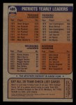 1976 Topps #466   Patriots Team Checklist Back Thumbnail