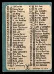 1965 Topps #79 xDOT  Checklist 1 Back Thumbnail