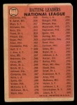 1966 Topps #215   -  Hank Aaron / Roberto Clemente / Willie Mays NL Batting Leaders Back Thumbnail