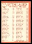 1964 Topps #7   -  Roberto Clemente / Hank Aaron / Tommy Davis / Dick Groat NL Batting Leaders Back Thumbnail
