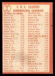 1964 Topps #2   -  Gary Peters / Juan Pizarro / Camilo Pascual AL ERA League Leaders Back Thumbnail