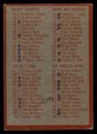 1965 Philadelphia #197   Checklist  1 Back Thumbnail