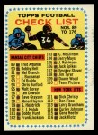 1964 Topps #176   Checklist Front Thumbnail