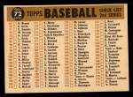 1960 Topps #72   Tigers Team Checklist Back Thumbnail
