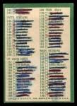 1966 Philadelphia #198   Checklist 2 Back Thumbnail