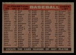 1958 Topps #428 ALP  Reds Team Checklist Back Thumbnail