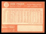 1964 Topps #123  Jose Pagan  Back Thumbnail