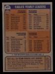 1976 Topps #471   Eagles Team Checklist Back Thumbnail