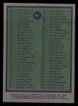 1975 Topps #61   Checklist Back Thumbnail