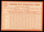 1964 Topps #151 COR  Athletics Team Back Thumbnail
