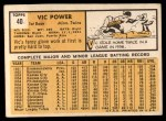 1963 Topps #40 ^COR^ Vic Power  Back Thumbnail
