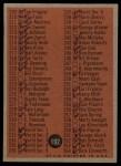 1962 Topps #192 COM  Checklist 3 Back Thumbnail