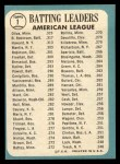 1965 Topps #1   -  Elston Howard / Tony Oliva / Brooks Robinson AL Batting Leaders Back Thumbnail