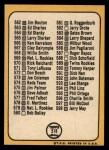 1968 Topps #518 MAJ  -  Clete Boyer Checklist 7 Back Thumbnail