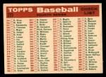 1959 Topps #223   Cardinals Team Checklist Back Thumbnail