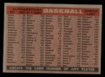 1958 Topps #428 ALP  Reds Team Checklist Back Thumbnail