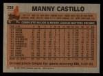 1983 Topps #258  Manny Castillo  Back Thumbnail