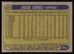 1987 Topps #670  Jose Cruz  Back Thumbnail