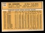 1963 Topps #245  Gil Hodges  Back Thumbnail