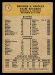 1971 O-Pee-Chee #1   World Champions - Orioles Team Back Thumbnail