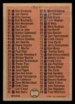 1966 O-Pee-Chee #34   Checklist 1-88 Back Thumbnail