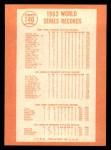 1964 Topps #140  Walter Alston / Bart Shirley / Lee Walls / Sandy Koufax 1963 World Series Summary - The Dodgers Celebrate Back Thumbnail