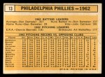 1963 Topps #13   Phillies Team Back Thumbnail