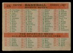 1959 Topps #476   Indians Team Checklist Back Thumbnail