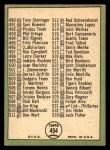 1967 Topps #454 TWO  -  Juan Marichal Checklist 6 Back Thumbnail