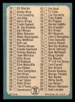 1965 Topps #79 DOT  Checklist 1 Back Thumbnail