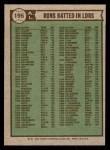 1976 Topps #196   -  George Scott / John Mayberry / Fred Lynn AL RBI Leaders   Back Thumbnail