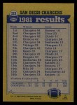 1982 Topps #223   Chargers Leaders Back Thumbnail