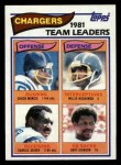1982 Topps #223   Chargers Leaders Front Thumbnail