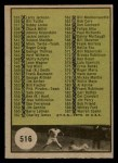 1961 Topps #516 ABV  Checklist 7 Back Thumbnail
