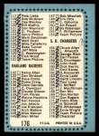 1964 Topps #176   Checklist Back Thumbnail