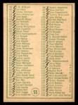 1968 Topps #55   Checklist Back Thumbnail