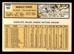 1963 Topps #462  Wally Post  Back Thumbnail