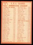1964 Topps #2   -  Gary Peters / Juan Pizarro / Camilo Pascual AL ERA League Leaders Back Thumbnail