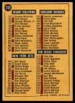 1967 Topps #132   Checklist # 60-132 Back Thumbnail
