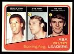 1972 Topps #259   -  Dan Issel / Rick Barry / Charlie Scott  ABA Scoring Avg Leaders Front Thumbnail