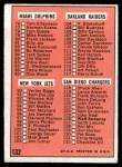 1966 Topps #132   Checklist #2 Back Thumbnail