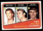 1972 Topps #259   -  Dan Issel / Rick Barry / Charlie Scott  ABA Scoring Avg Leaders Front Thumbnail
