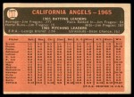 1966 Topps #131   Angels Team Back Thumbnail